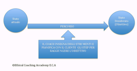 coaching, percorso, percorso coaching